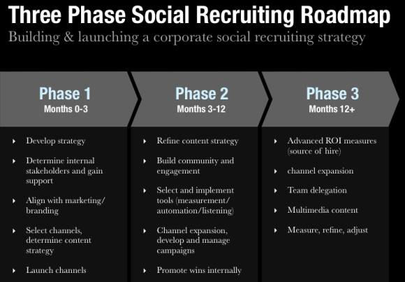 3 Phase Social Recruiting Roadmap