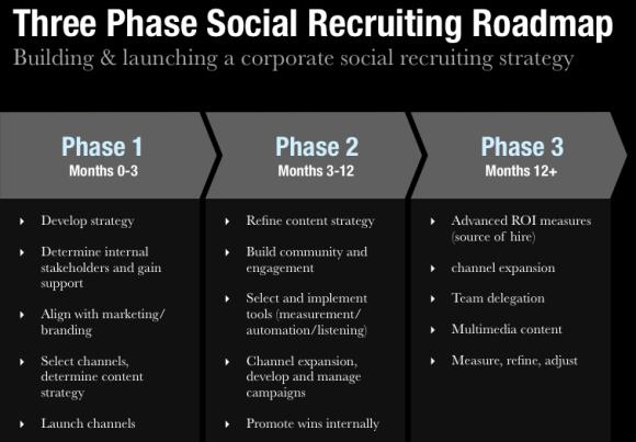 3 Phase Social Recruiting Roadmap
