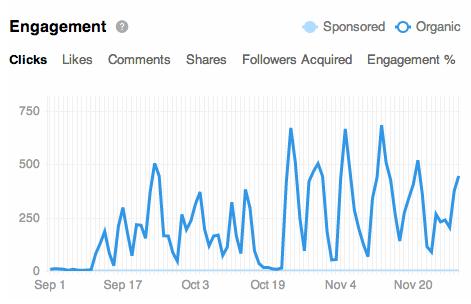 SS5_LI_Engagement Graph