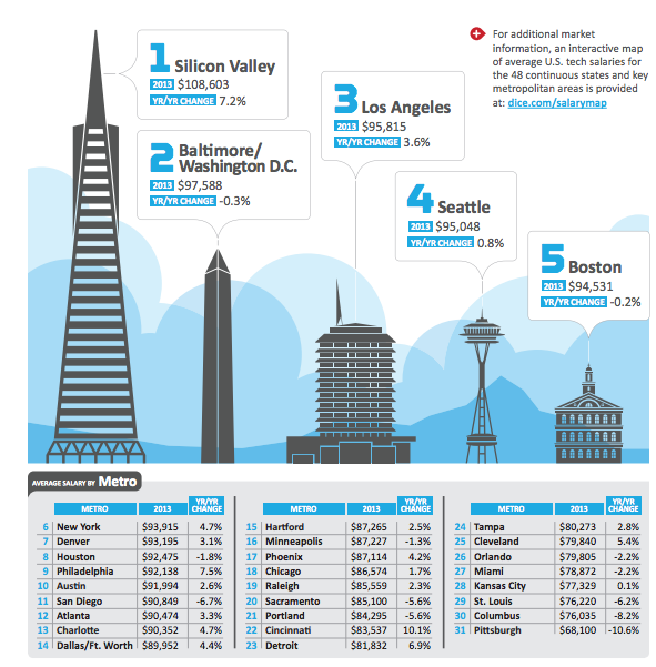 Dice_2014 Tech Salary Cities
