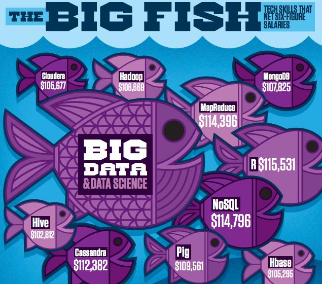 dice_big fish